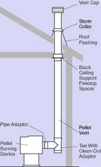 Hart S Hearth Typical Pellet Vent Installation Diagrams